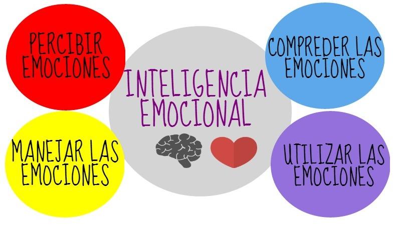 Inteligencia Emocio...